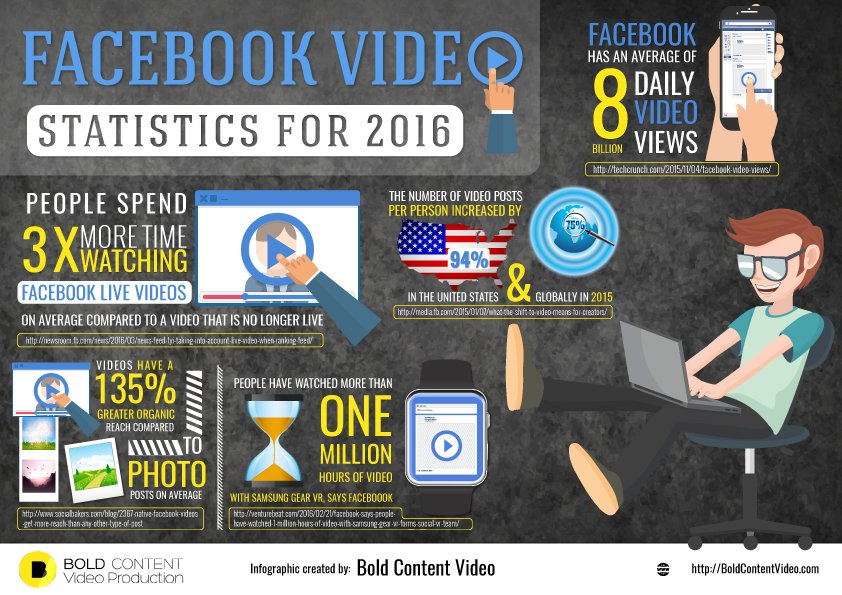 Top 5 Facebook Video Statistics for 2016 [Infographic] | Social Media Today
