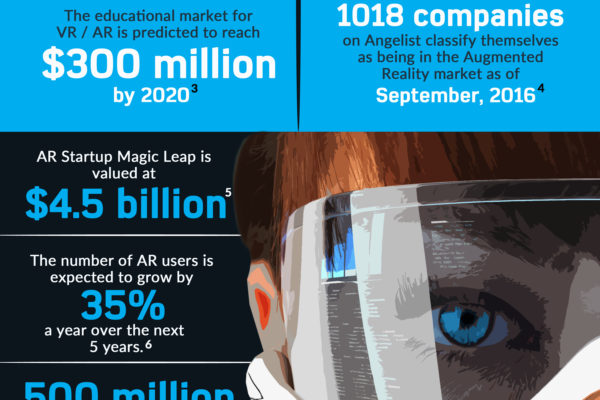 Augmented Reality Statistics For 2016