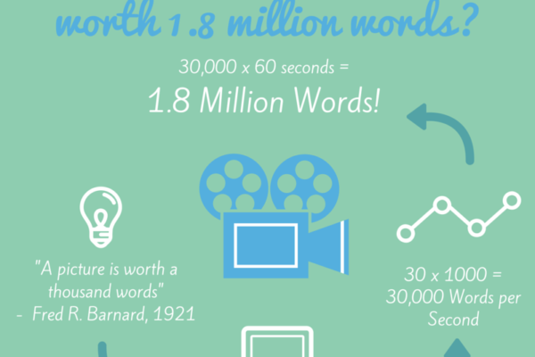 Is 1 Minute of Video really worth 1.8 million words
