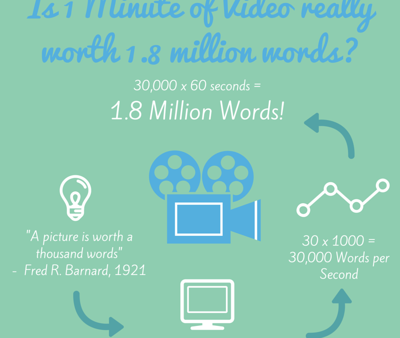 Is 1 Minute of Video Really Worth 1.8 Million Words?