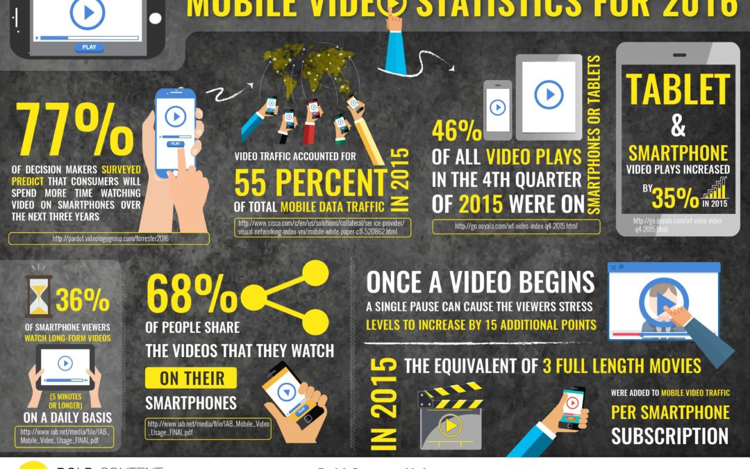 Mobile Video Statistics For 2016 [INFOGRAPHIC]