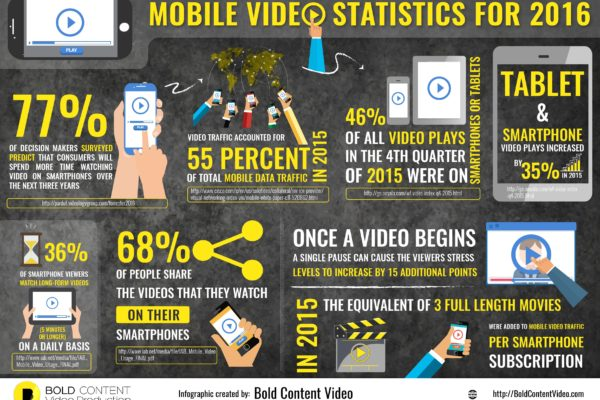 Mobile Video Statistics For 2016