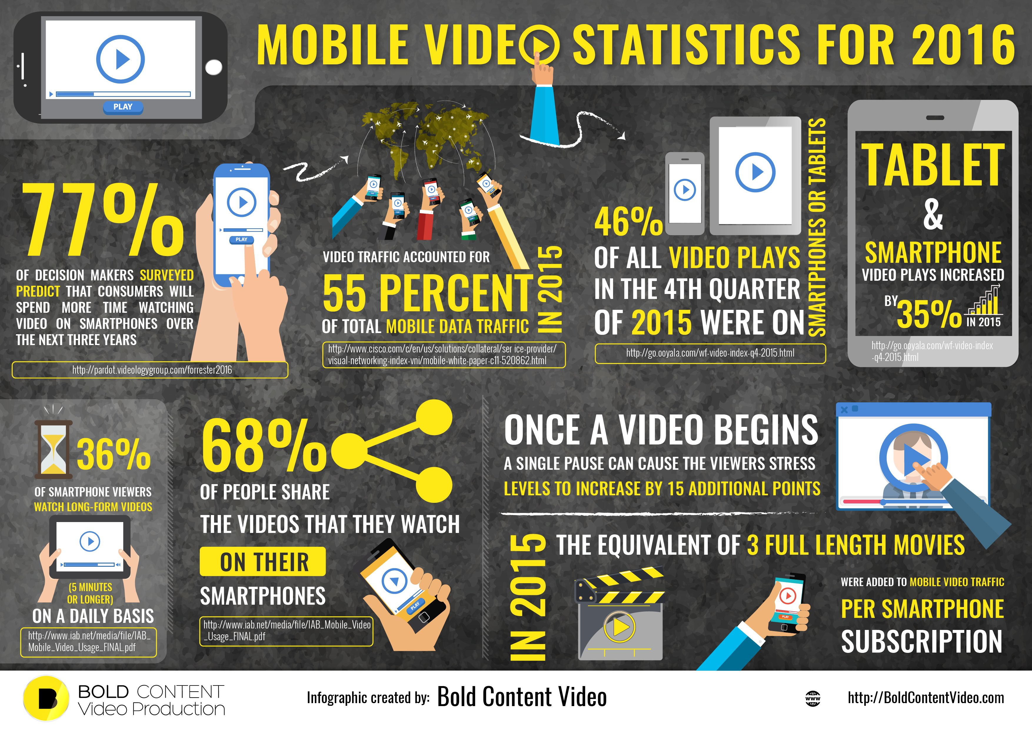 Mobile Video Statistics For 2016 + INFOGRAPHIC