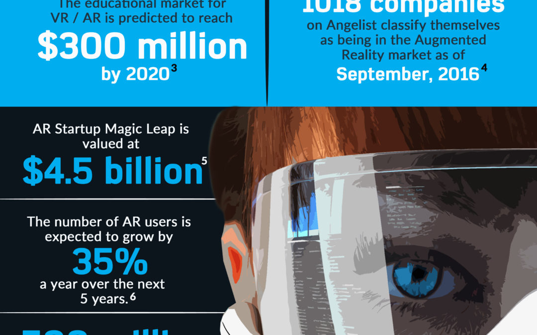 The State of AR in 2016: Augmented Reality Statistics For 2016 [INFOGRAPHIC]