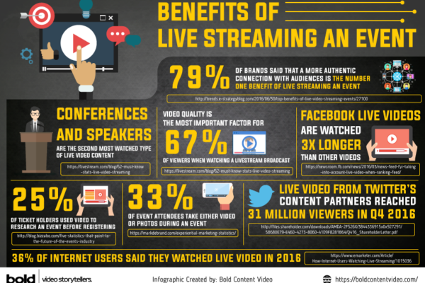 Benefits of Live Streaming an Event Infographic