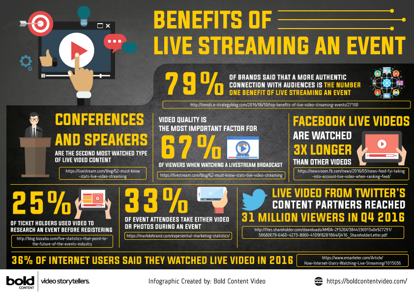 The Benefits Of Live Streaming Your Next Event [INFOGRAPHIC]