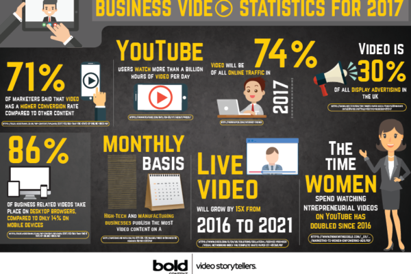 Business Video Statistics For 2017