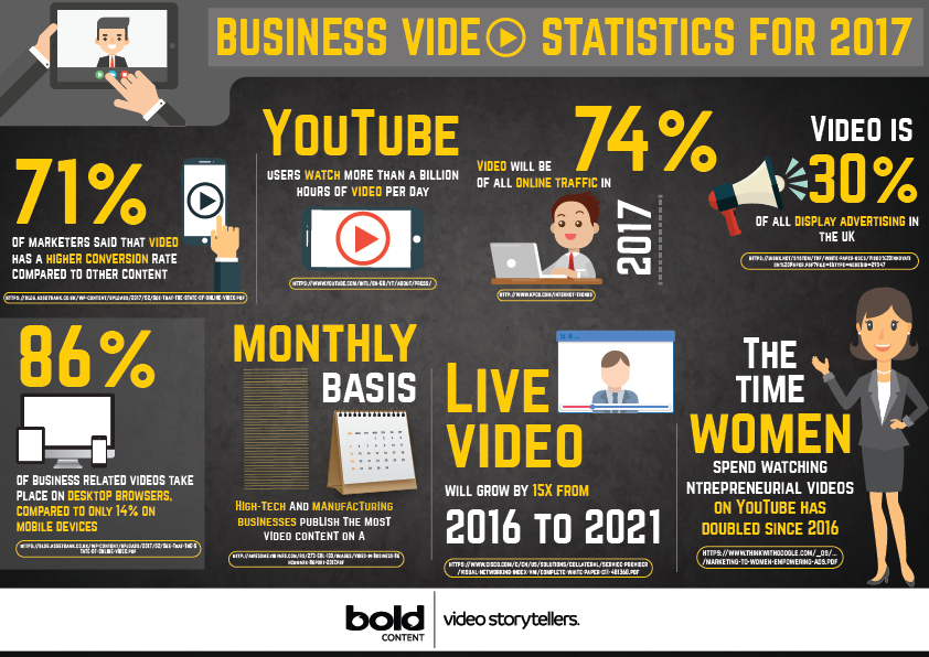 Corporate Video On the Rise: Business Video Statistics for 2017