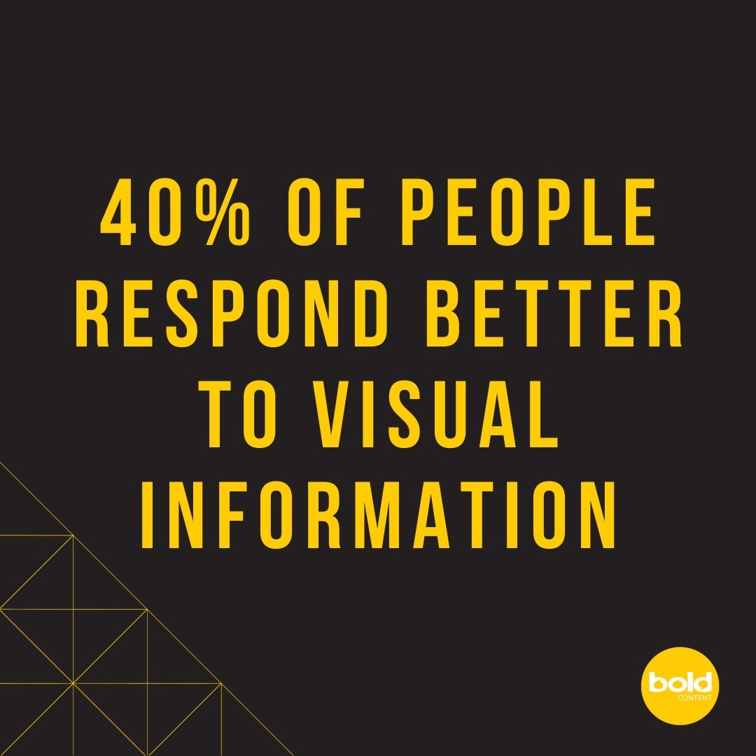 40% of people respond better to visual information